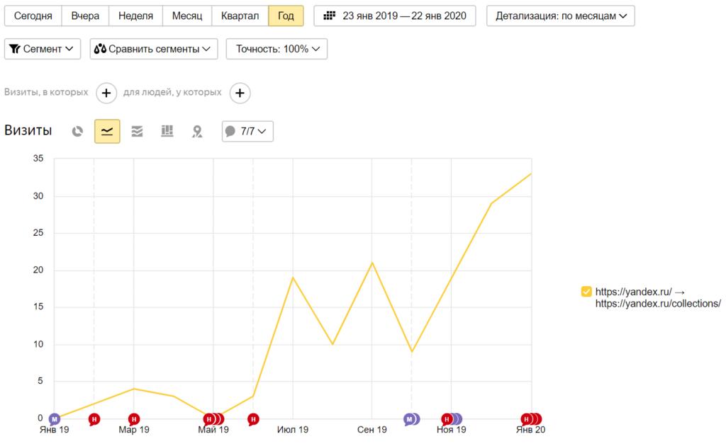 Ссылки с Яндекс.Коллекции
